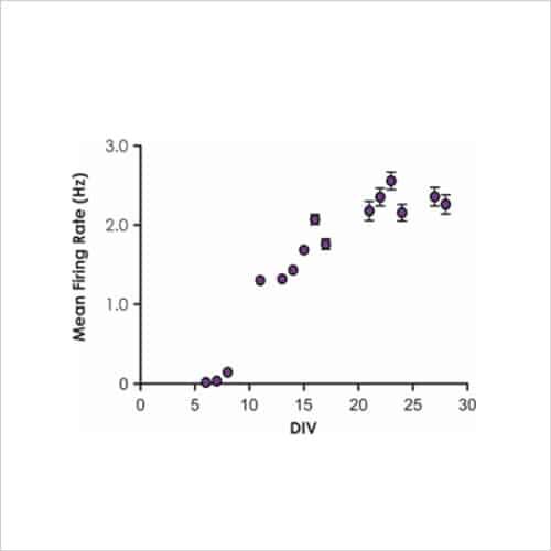 Figure 9b Mean firing rate