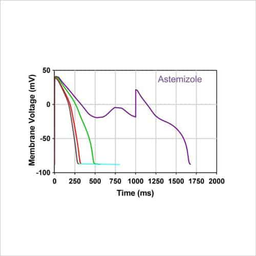 In silico traces astemizole and verapamilv2
