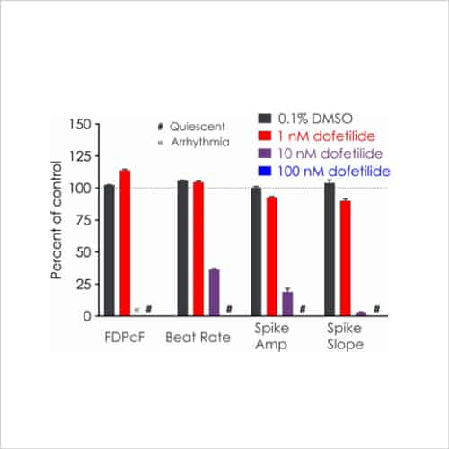 Proarrhythmic assessment using human iPSC derived cardiomyocyte assays Fig3b