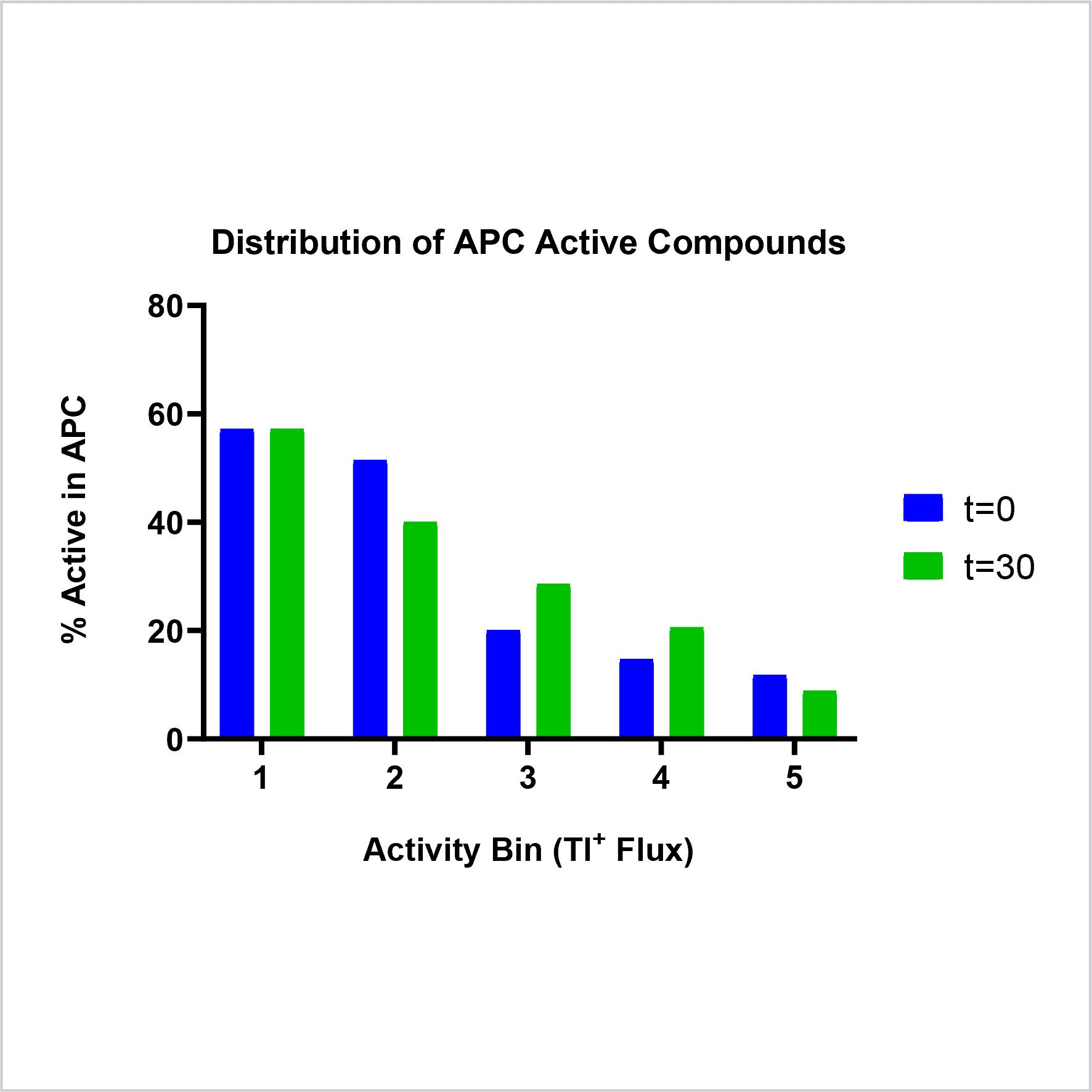 Correlation between thallium flux and APC hit compound activity
