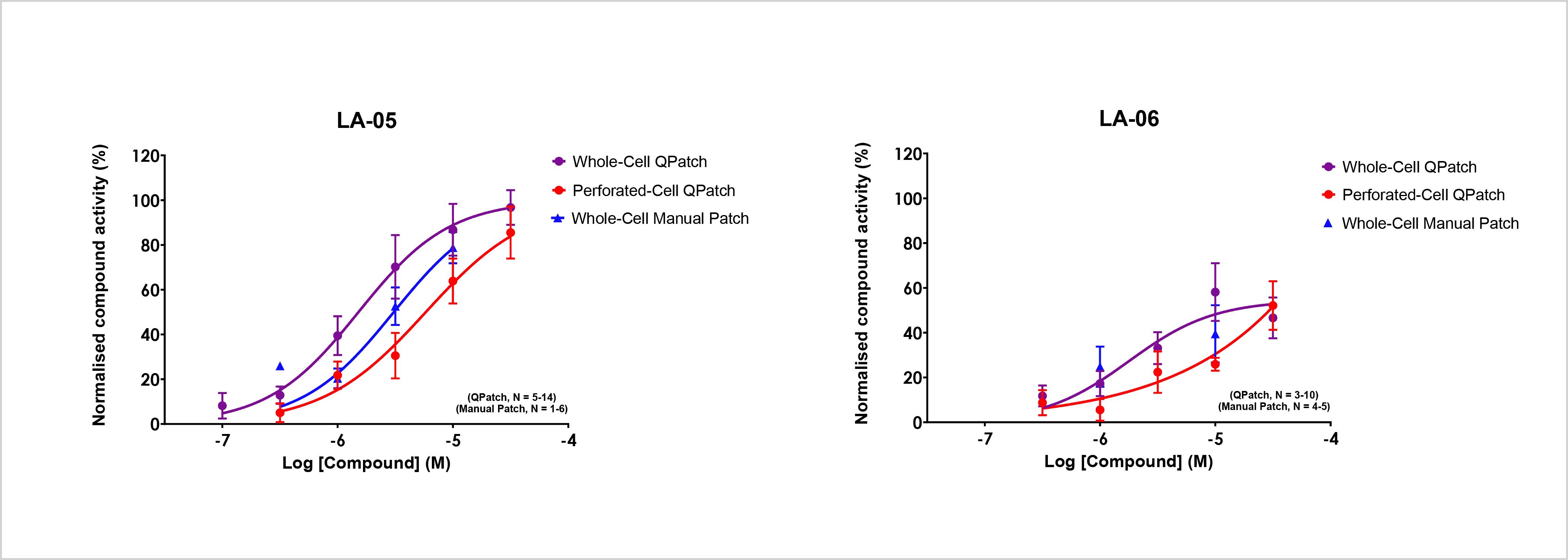 Dose response curves