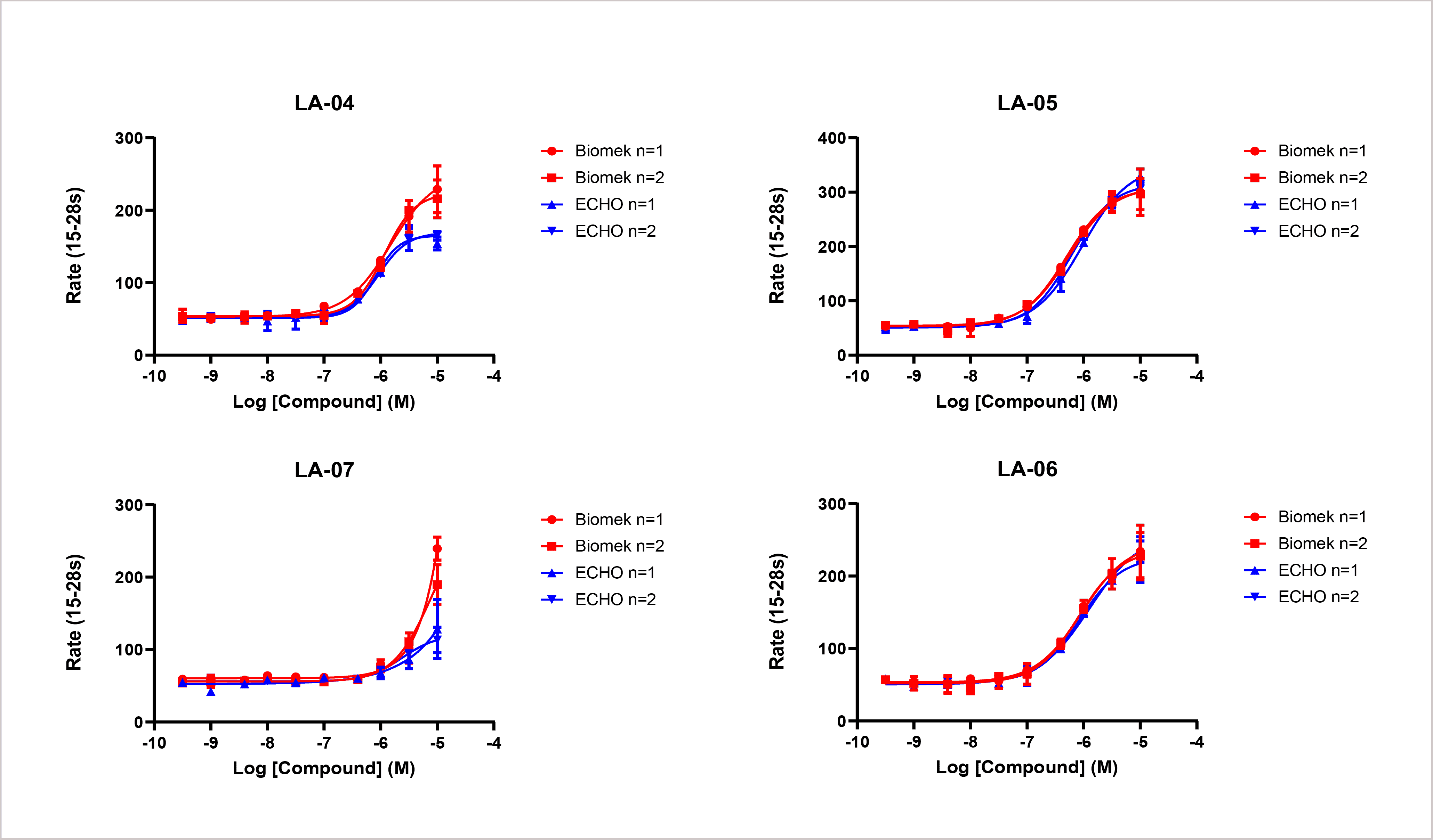 Dose response curves of test compounds