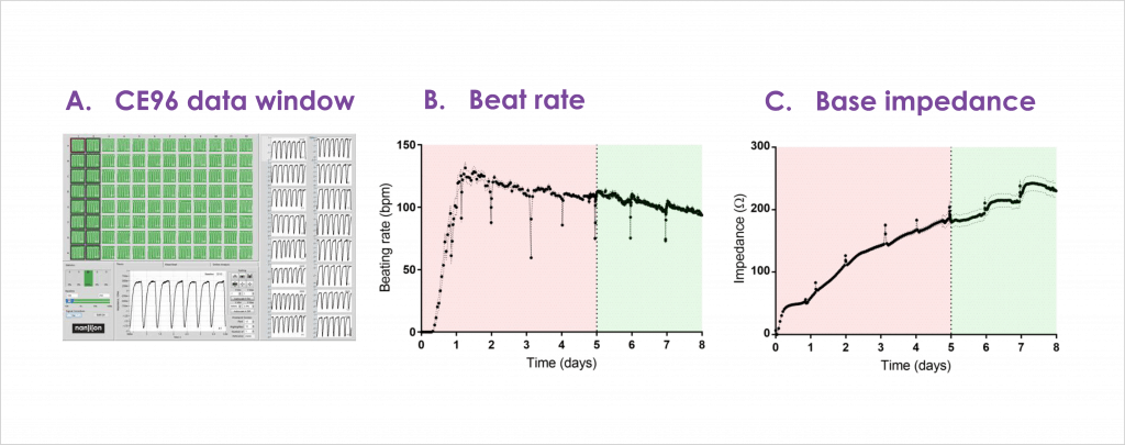 Figure 2 Representative baseline impedance data recorded from CE96