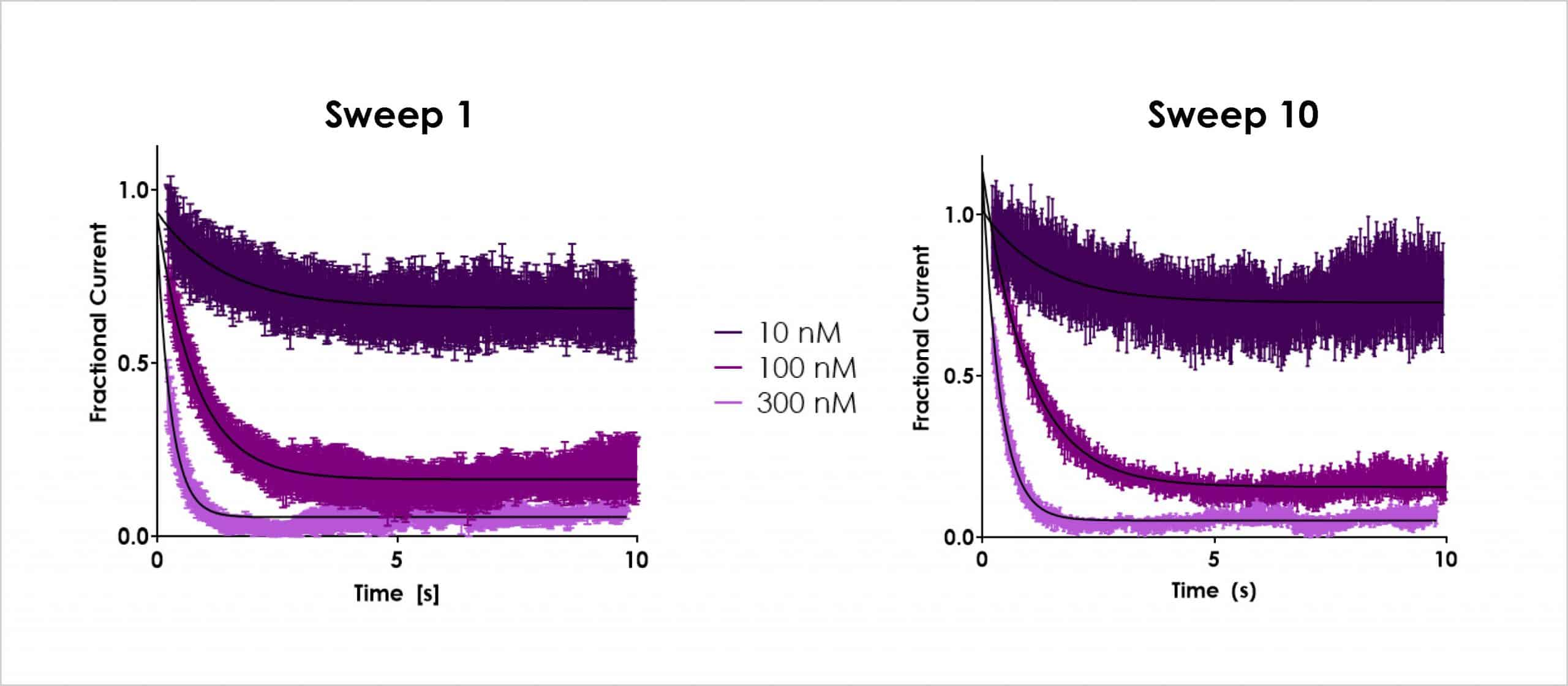 Figure 3a Dynamic hERG concentration responses for cisapride scaled