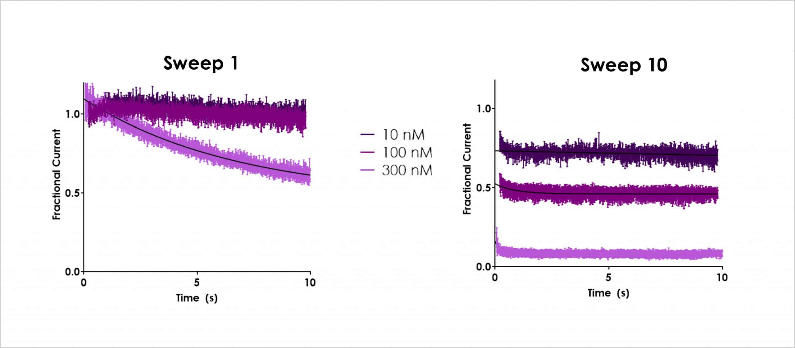 Figure 3b Dynamic hERG concentration responses for dofetilide scaled