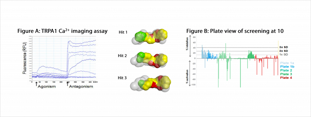 Results of the TRPA1 Ca2 imaging assay