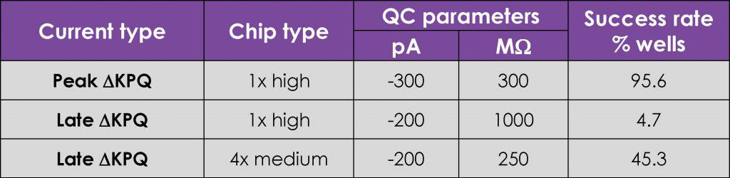 Table 1 Patchability current expression and success rates for different