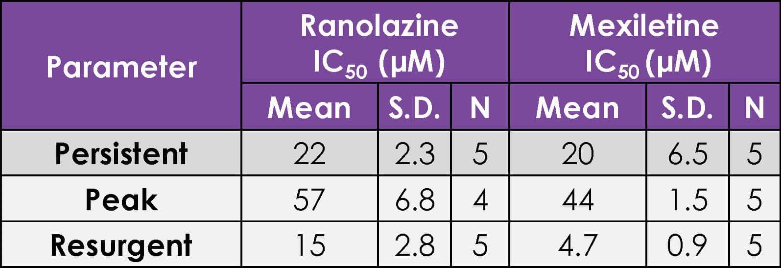Table 1 hNav1.5 KPQ current assessment copy